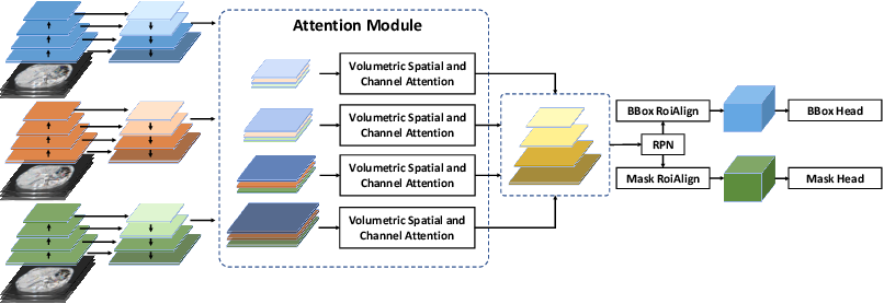 Figure 2 for Volumetric Attention for 3D Medical Image Segmentation and Detection