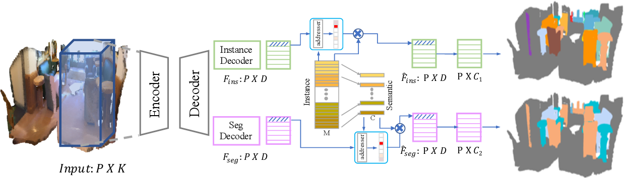 Figure 3 for Learning and Memorizing Representative Prototypes for 3D Point Cloud Semantic and Instance Segmentation