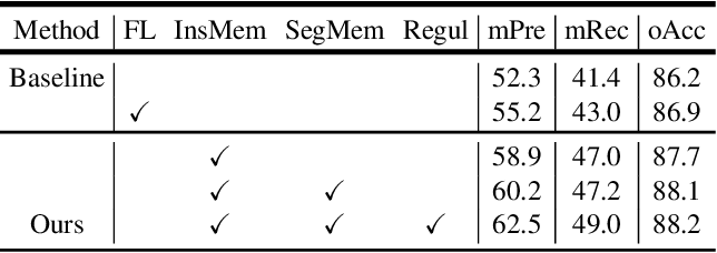 Figure 2 for Learning and Memorizing Representative Prototypes for 3D Point Cloud Semantic and Instance Segmentation