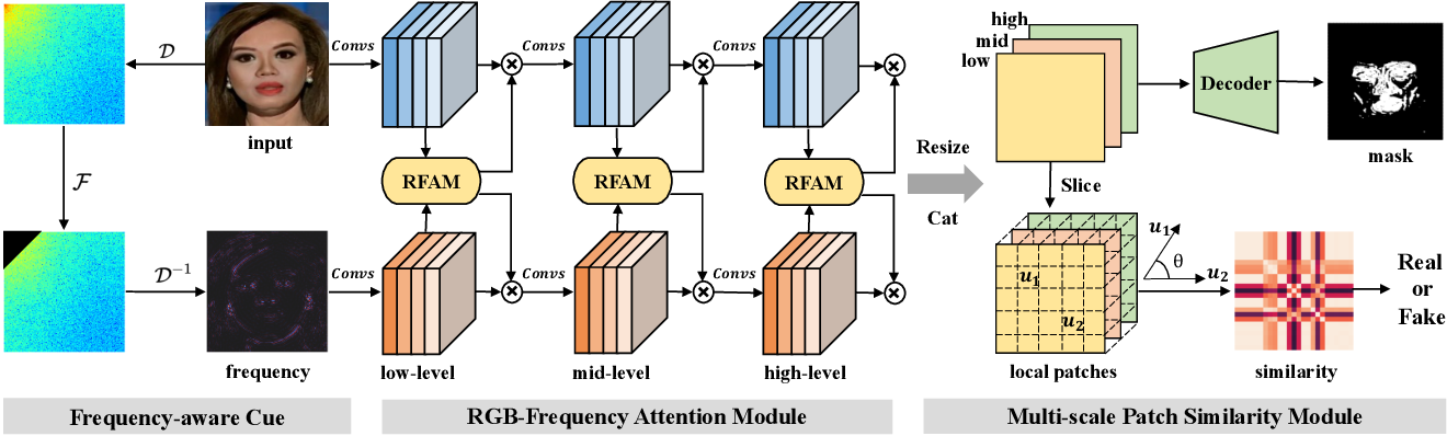 Figure 1 for Local Relation Learning for Face Forgery Detection