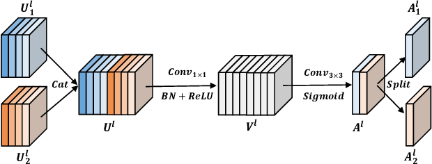 Figure 3 for Local Relation Learning for Face Forgery Detection