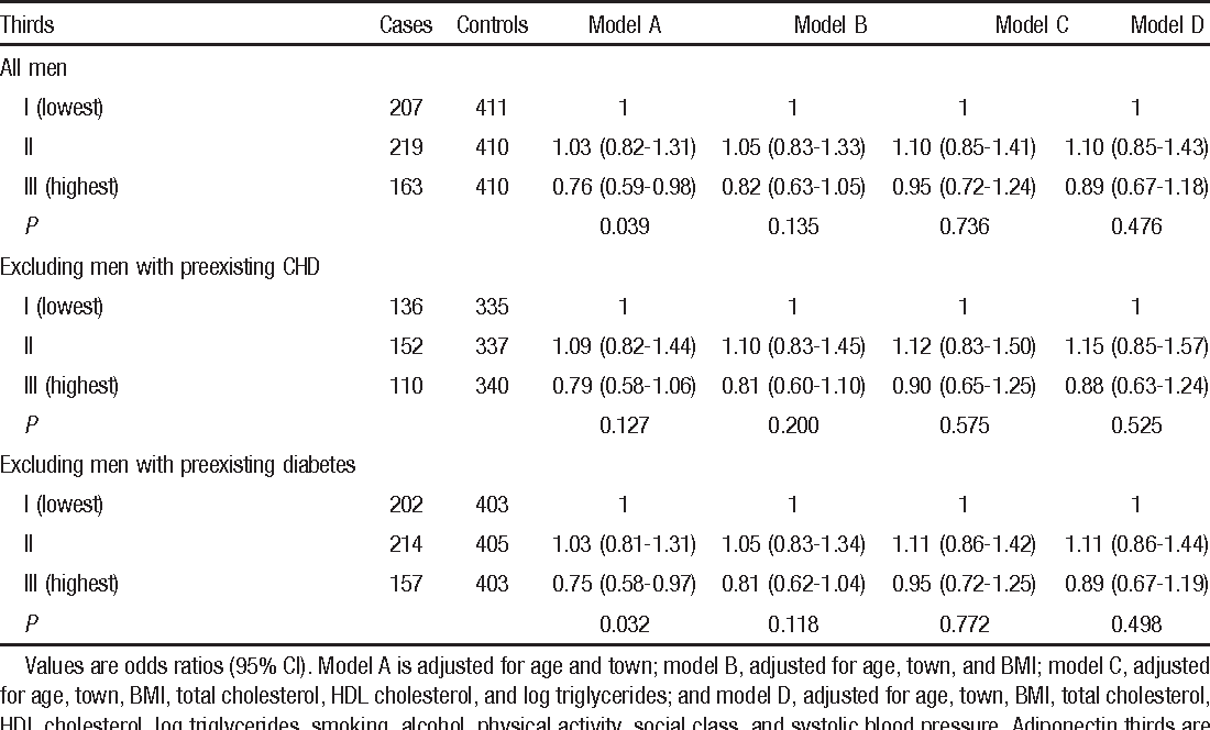 TABLE 3 Odds Ratios of CHD in Men in the Top Third of Adiponectin Distribution of Controls Relative to Those With Values in the Bottom Third