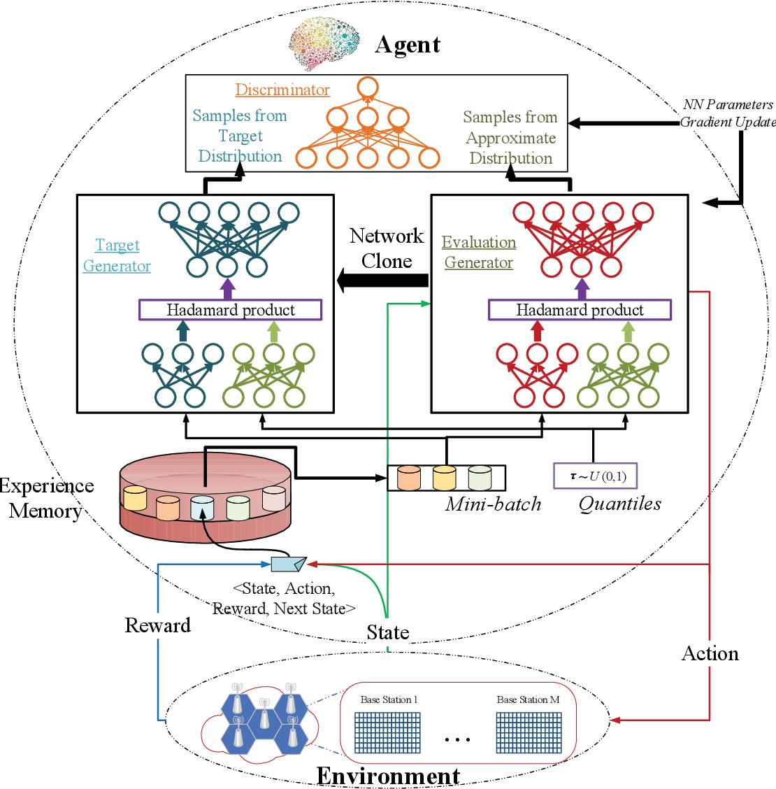 Figure 1 for GAN-based Deep Distributional Reinforcement Learning for Resource Management in Network Slicing