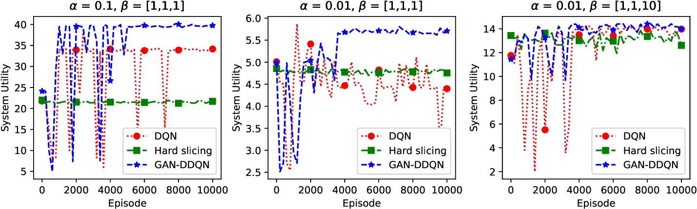 Figure 2 for GAN-based Deep Distributional Reinforcement Learning for Resource Management in Network Slicing