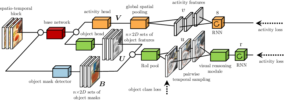 Figure 3 for Object Level Visual Reasoning in Videos