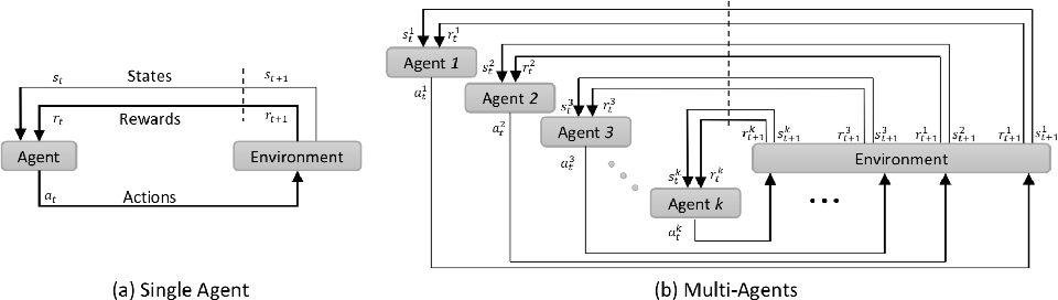 Figure 1 for Multiple Landmark Detection using Multi-Agent Reinforcement Learning