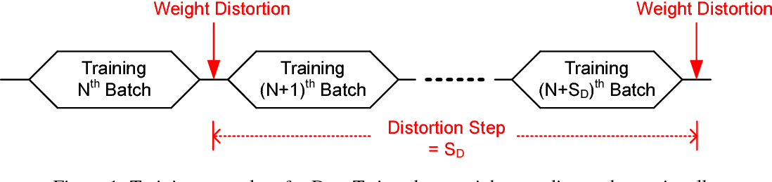 Figure 1 for DeepTwist: Learning Model Compression via Occasional Weight Distortion