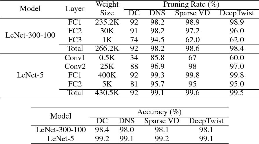 Figure 2 for DeepTwist: Learning Model Compression via Occasional Weight Distortion