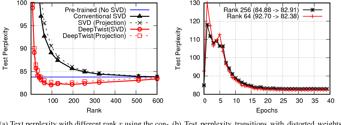 Figure 4 for DeepTwist: Learning Model Compression via Occasional Weight Distortion