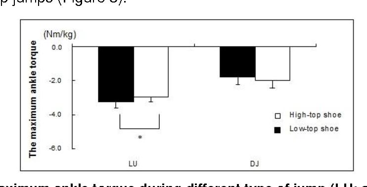 Figure 3 The maximum ankle torque during different type of jump (LU: single-leg jump. DJ: drop jump, *p<0.05)