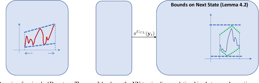Figure 2 for Efficient Reachability Analysis of Closed-Loop Systems with Neural Network Controllers