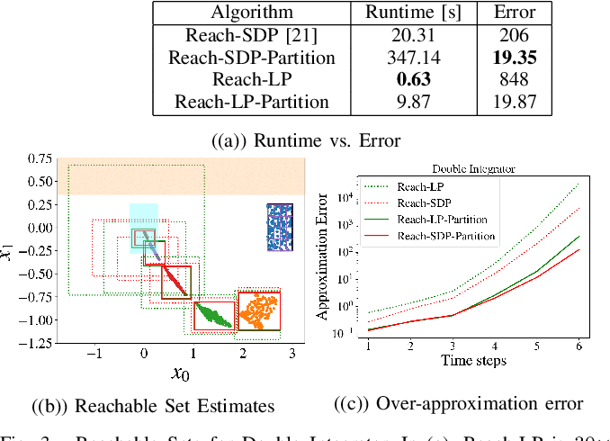 Figure 3 for Efficient Reachability Analysis of Closed-Loop Systems with Neural Network Controllers