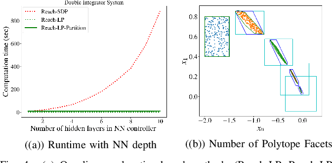 Figure 4 for Efficient Reachability Analysis of Closed-Loop Systems with Neural Network Controllers