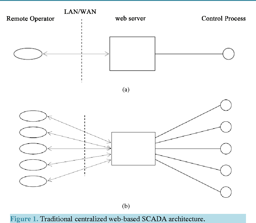 Figure 1 from Simple, Flexible, and Interoperable SCADA