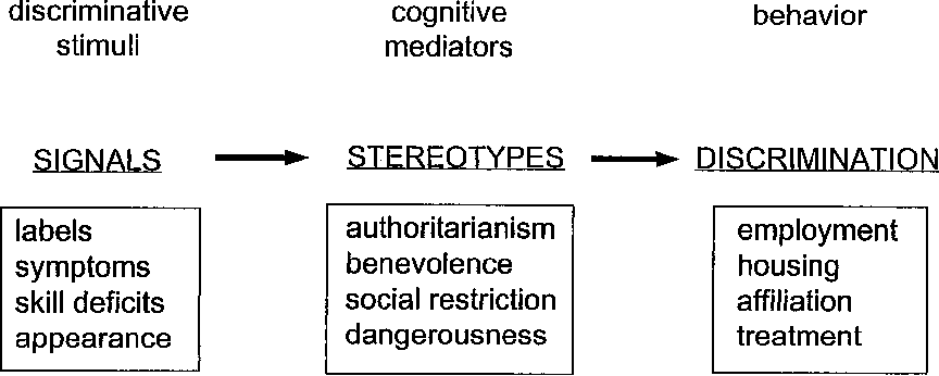 Mental Health Stigma As Social Attribution Implications For