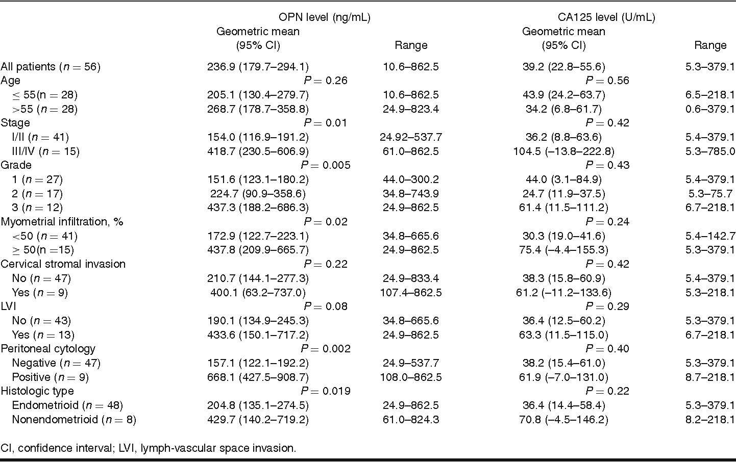 Table 2. Plasma levels of osteopontin and CA125 in patients with endometrial cancer