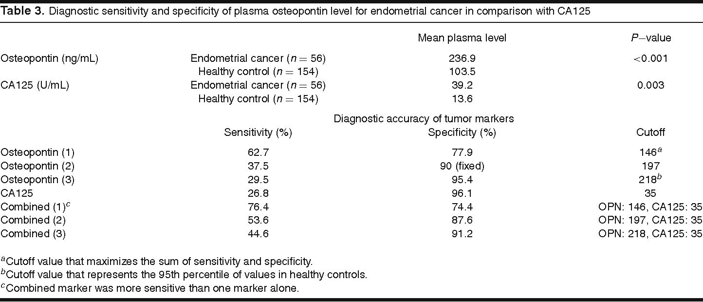Table 3. Diagnostic sensitivity and specificity of plasma osteopontin level for endometrial cancer in comparison with CA125