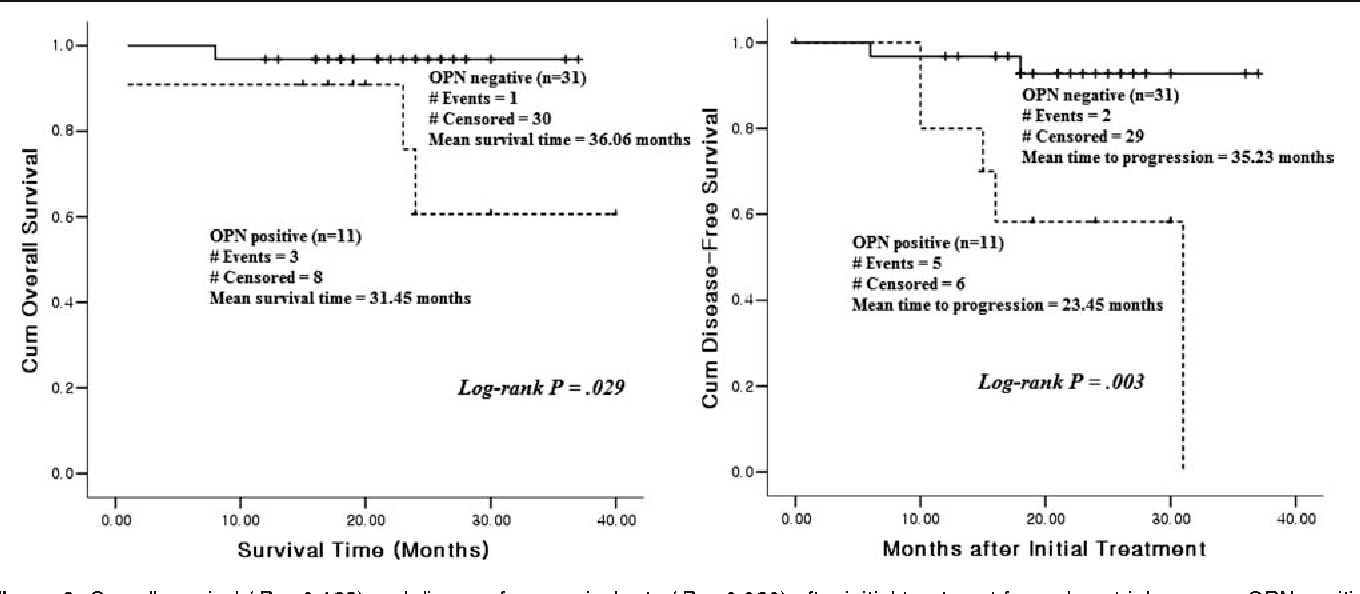 Figure 6. Overall survival (P = 0.123) and disease-free survival rate (P = 0.020) after initial treatment for endometrial cancers. OPN positive, >218 ng/mL, n = 11, dotted line; OPN negative, ≤218 ng/mL, n = 31, broken line.