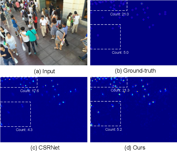 Figure 1 for Perspective-Guided Convolution Networks for Crowd Counting
