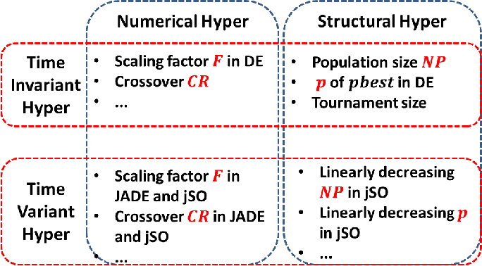 Figure 1 for Adaptive Structural Hyper-Parameter Configuration by Q-Learning