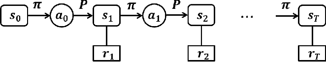 Figure 2 for Adaptive Structural Hyper-Parameter Configuration by Q-Learning