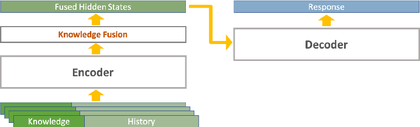Figure 1 for Teach Me What to Say and I Will Learn What to Pick: Unsupervised Knowledge Selection Through Response Generation with Pretrained Generative Models