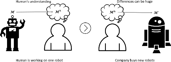 Figure 1 for Model Elicitation through Direct Questioning