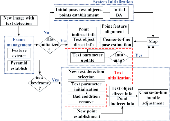 Figure 3 for TextSLAM: Visual SLAM with Planar Text Features