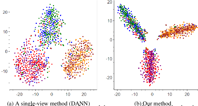 Figure 2 for DAN: Dual-View Representation Learning for Adapting Stance Classifiers to New Domains