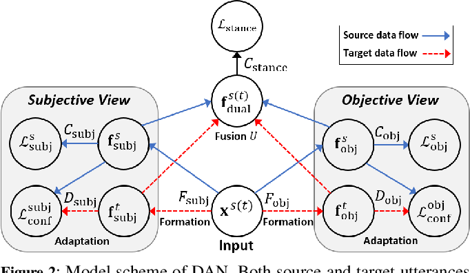 Figure 3 for DAN: Dual-View Representation Learning for Adapting Stance Classifiers to New Domains