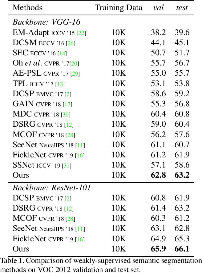 Figure 2 for Multi-Miner: Object-Adaptive Region Mining for Weakly-Supervised Semantic Segmentation