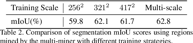 Figure 4 for Multi-Miner: Object-Adaptive Region Mining for Weakly-Supervised Semantic Segmentation