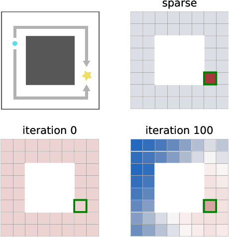 Figure 1 for Outcome-Driven Reinforcement Learning via Variational Inference