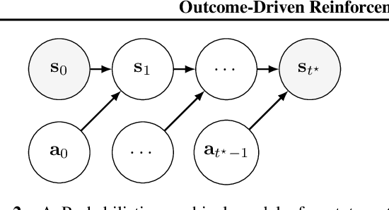 Figure 3 for Outcome-Driven Reinforcement Learning via Variational Inference