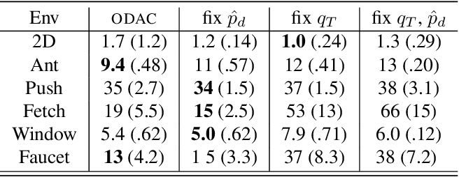 Figure 2 for Outcome-Driven Reinforcement Learning via Variational Inference