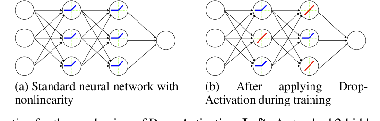 Figure 1 for Drop-Activation: Implicit Parameter Reduction and Harmonic Regularization