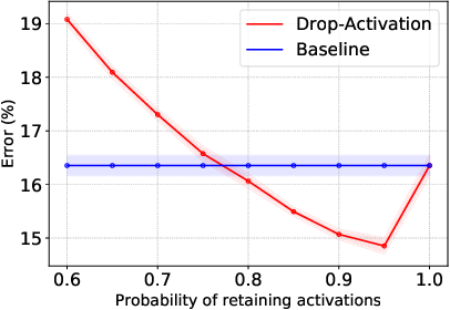 Figure 3 for Drop-Activation: Implicit Parameter Reduction and Harmonic Regularization