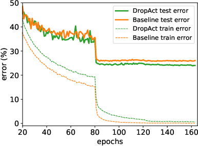 Figure 4 for Drop-Activation: Implicit Parameter Reduction and Harmonic Regularization