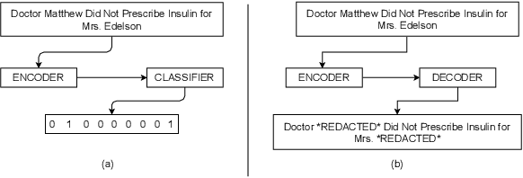 Figure 1 for De-identification of Unstructured Clinical Texts from Sequence to Sequence Perspective