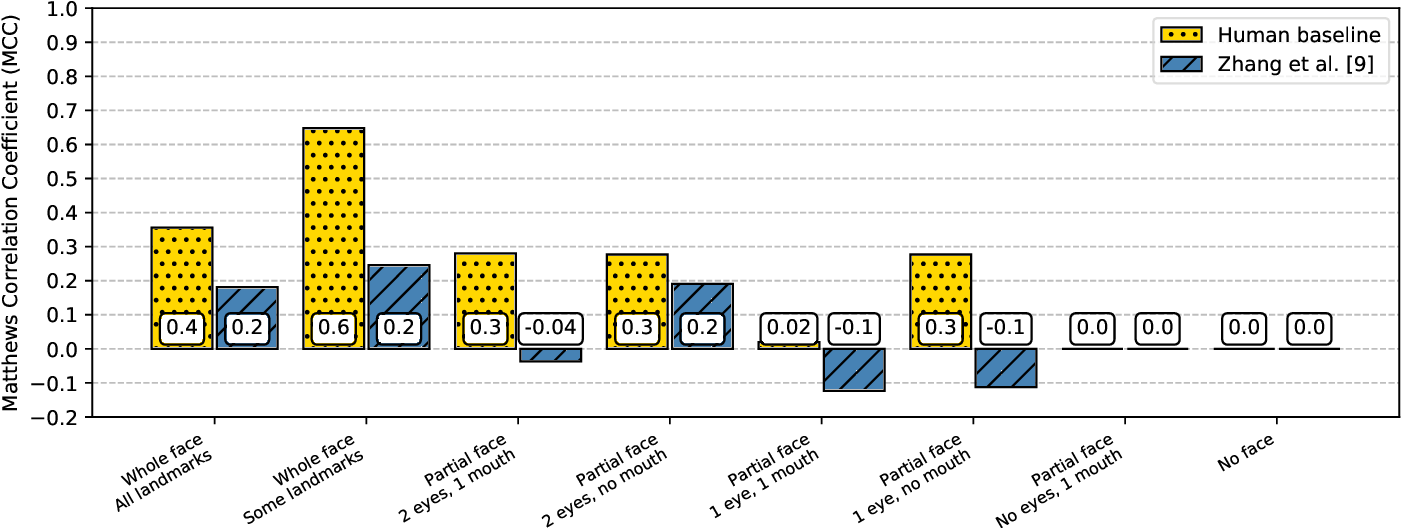 Figure 2 for How far are we from quantifying visual attention in mobile HCI?