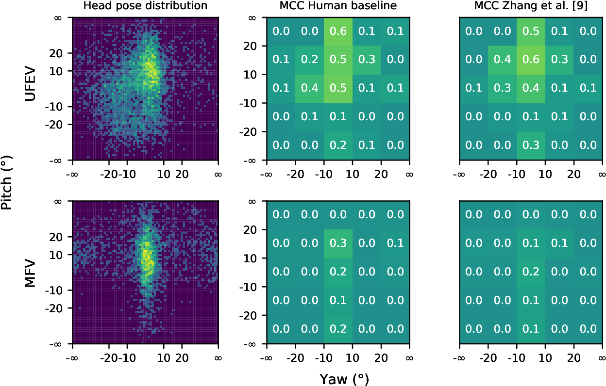Figure 3 for How far are we from quantifying visual attention in mobile HCI?