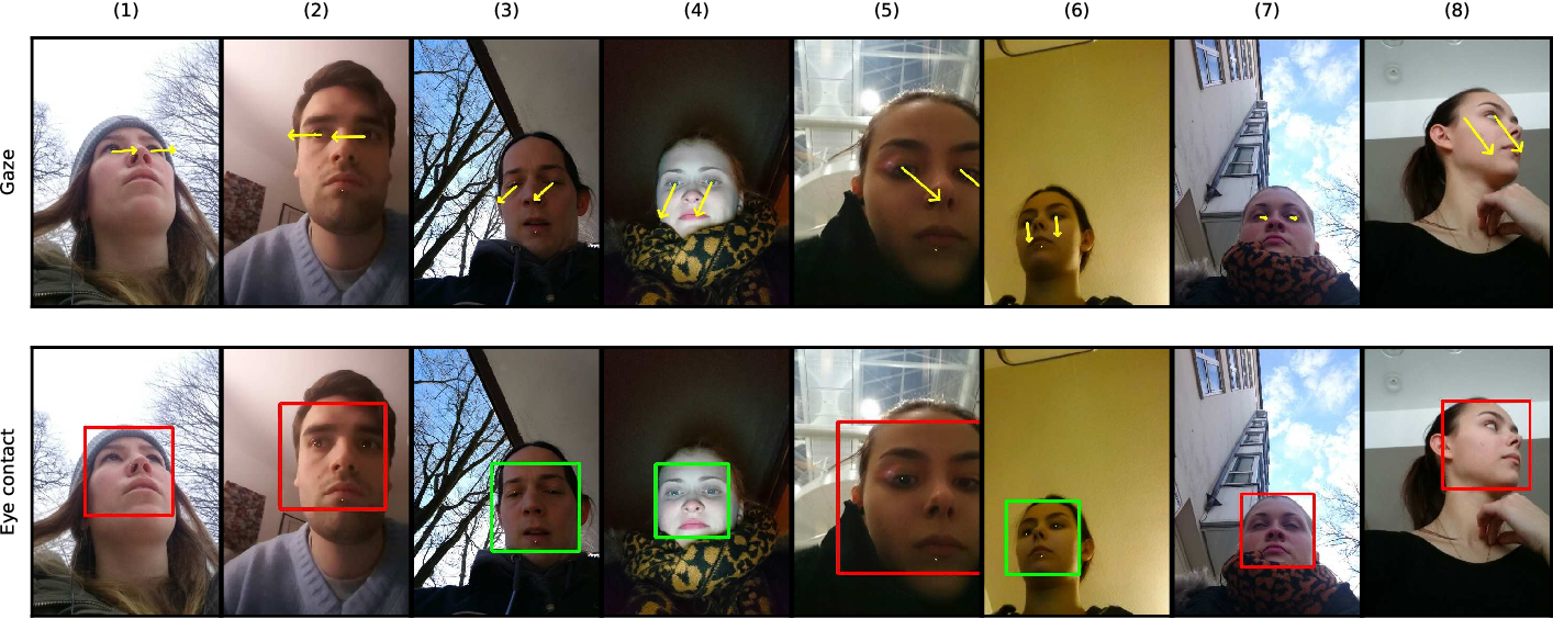 Figure 4 for How far are we from quantifying visual attention in mobile HCI?