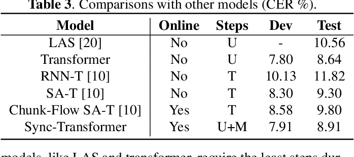 Figure 3 for Synchronous Transformers for End-to-End Speech Recognition