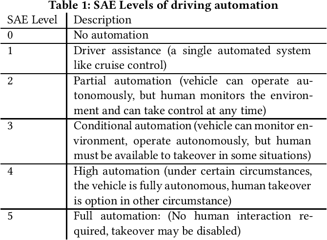 Figure 1 for Transparency in Language Generation: Levels of Automation
