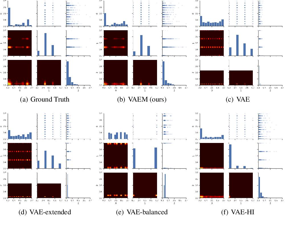 Figure 1 for VAEM: a Deep Generative Model for Heterogeneous Mixed Type Data