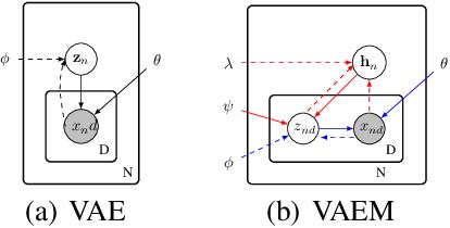 Figure 3 for VAEM: a Deep Generative Model for Heterogeneous Mixed Type Data