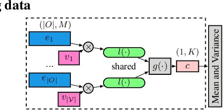 Figure 4 for VAEM: a Deep Generative Model for Heterogeneous Mixed Type Data