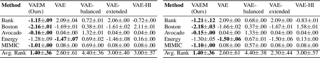 Figure 2 for VAEM: a Deep Generative Model for Heterogeneous Mixed Type Data