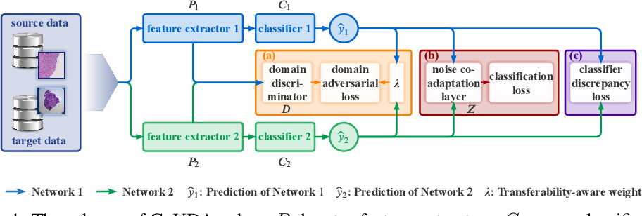 Figure 1 for Collaborative Unsupervised Domain Adaptation for Medical Image Diagnosis