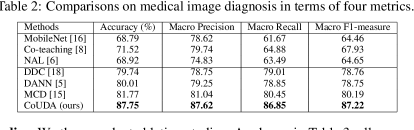 Figure 3 for Collaborative Unsupervised Domain Adaptation for Medical Image Diagnosis
